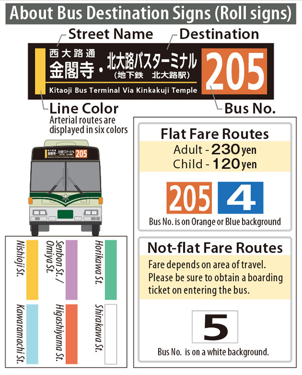kyoto bus destination signs