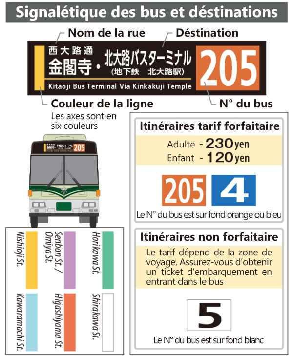 signaletique des bus de kyoto